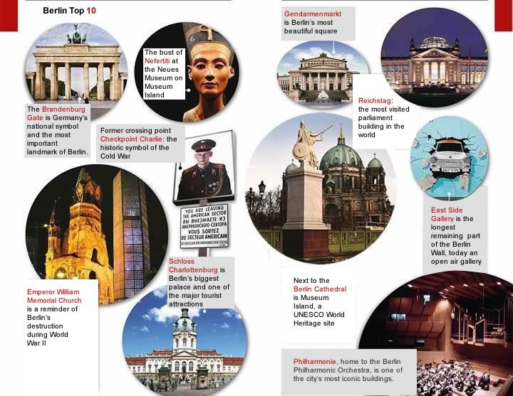 Berlin histórico